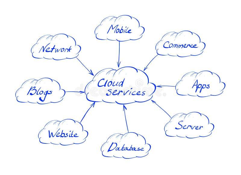 Chmur usługa royalty ilustracja