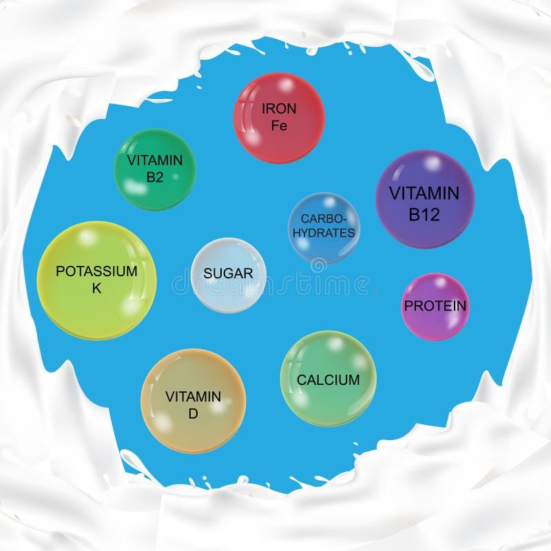 Pojęcie odżywki zawartość mleko royalty ilustracja