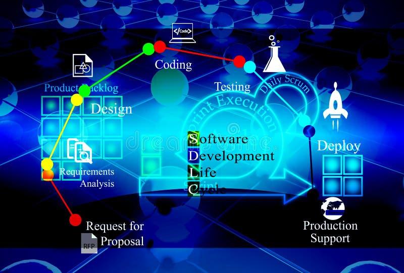 Pojęcie oprogramowanie rozwoju cykl życia ilustracji
