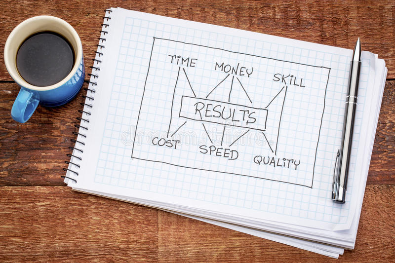 pojęcie pieniądze wynika umiejętność czas zdjęcie stock