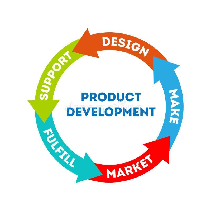Pojęcie rozwój produktu royalty ilustracja