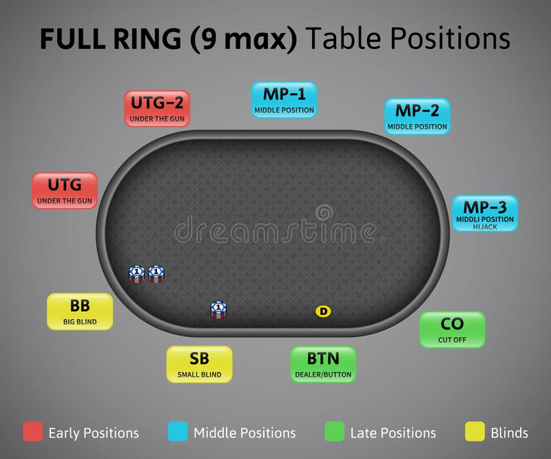 Poker positions on full ring table, 9 max. royalty free illustration