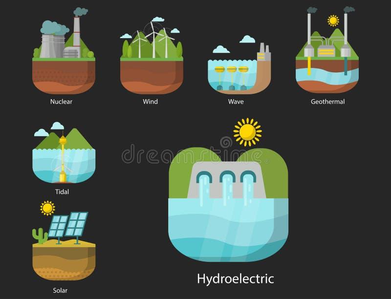 Pokolenie energii typ elektrowni wektorowy odnawialny źródło alternatywne słoneczny, pływowy, wiatrowy i geotermiczny, biomass ilustracja wektor