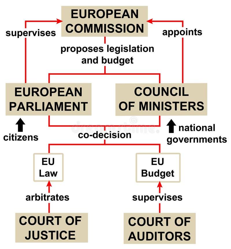 Política da estrutura da União Europeia ilustração do vetor