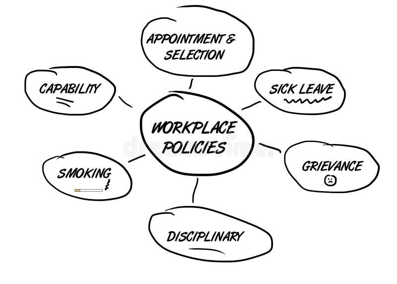 Políticas de empleo del organigrama stock de ilustración
