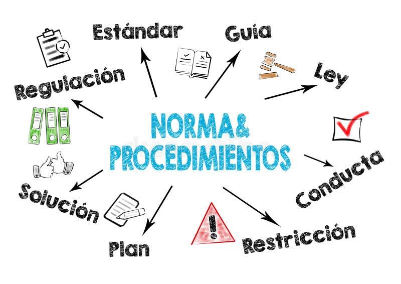 Políticas y procedimientos, Norma y Procedimientos en español stock de ilustración