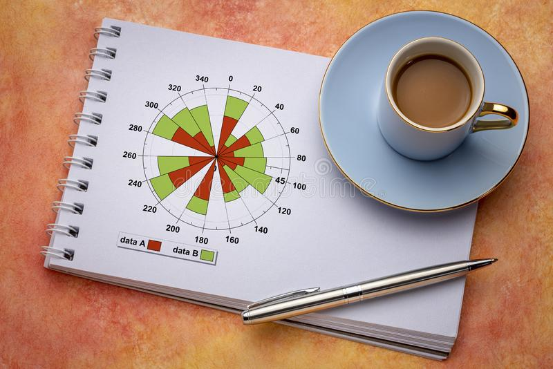 Polar bars graph in a notebook. Polar bars business graph in a spiral notebook or document report with a cup of coffee, data analysis and presentation concept stock photography
