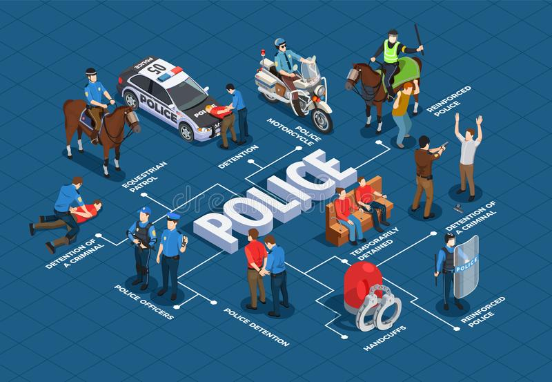 Police Isometric Flowchart. With arrest and detention and transportation symbols vector illustration stock illustration