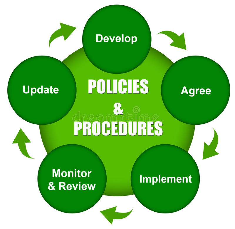 Policies and procedures. Diagram explaining how policies and procedures come about royalty free illustration