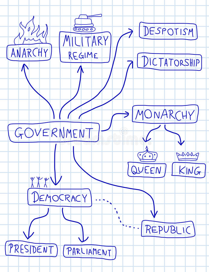 Political systems. Government mind map - political doodle graph with various political systems (democracy, monarchy, dictatorship, military regime stock illustration