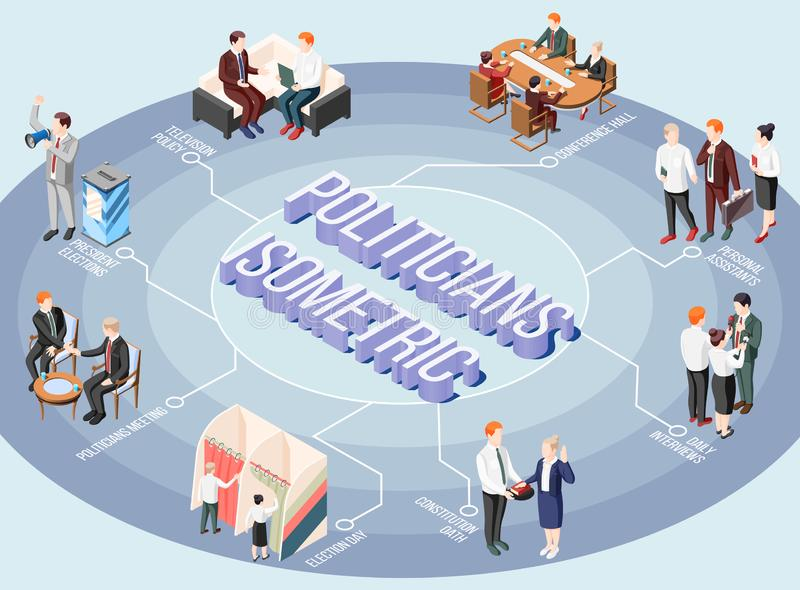 Politicians Isometric Flowchart. Politicians during constitution oath tv program and interview isometric flowchart on gray round background vector illustration royalty free illustration