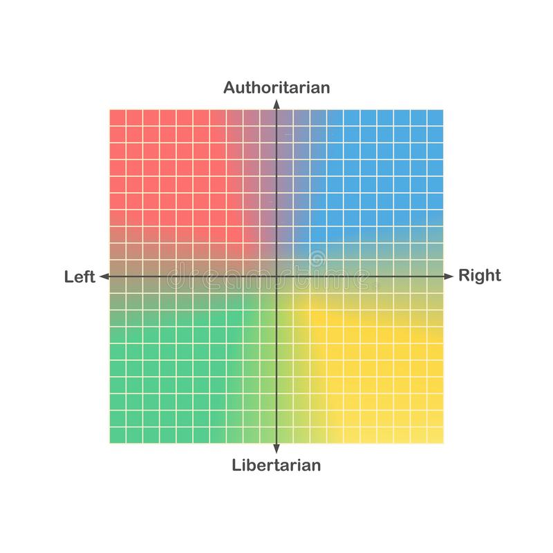 Politiek kompas of politiek spectrumgrafiekvector stock illustratie
