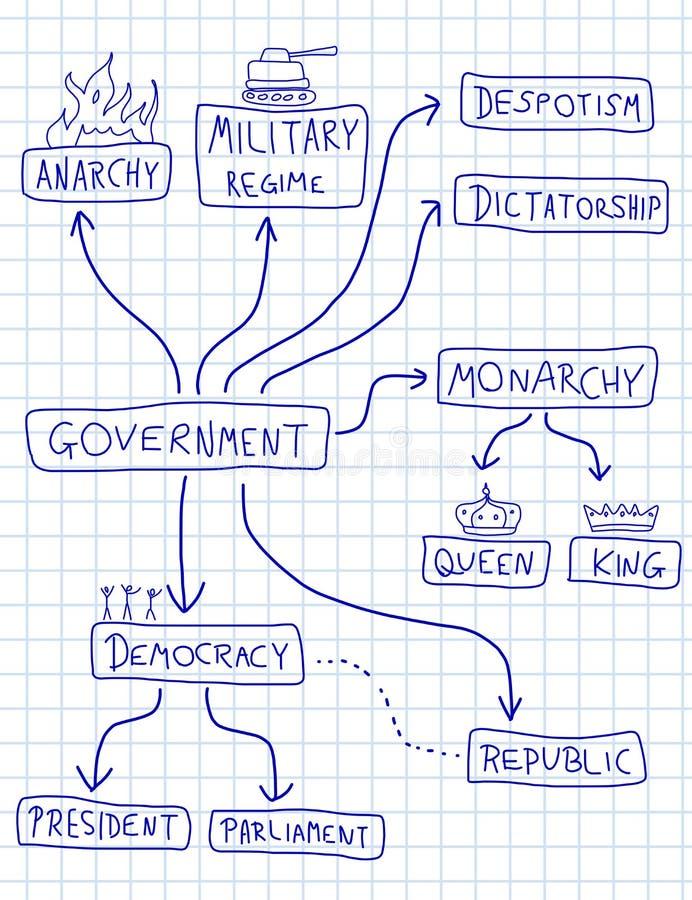 Politiskt system stock illustrationer