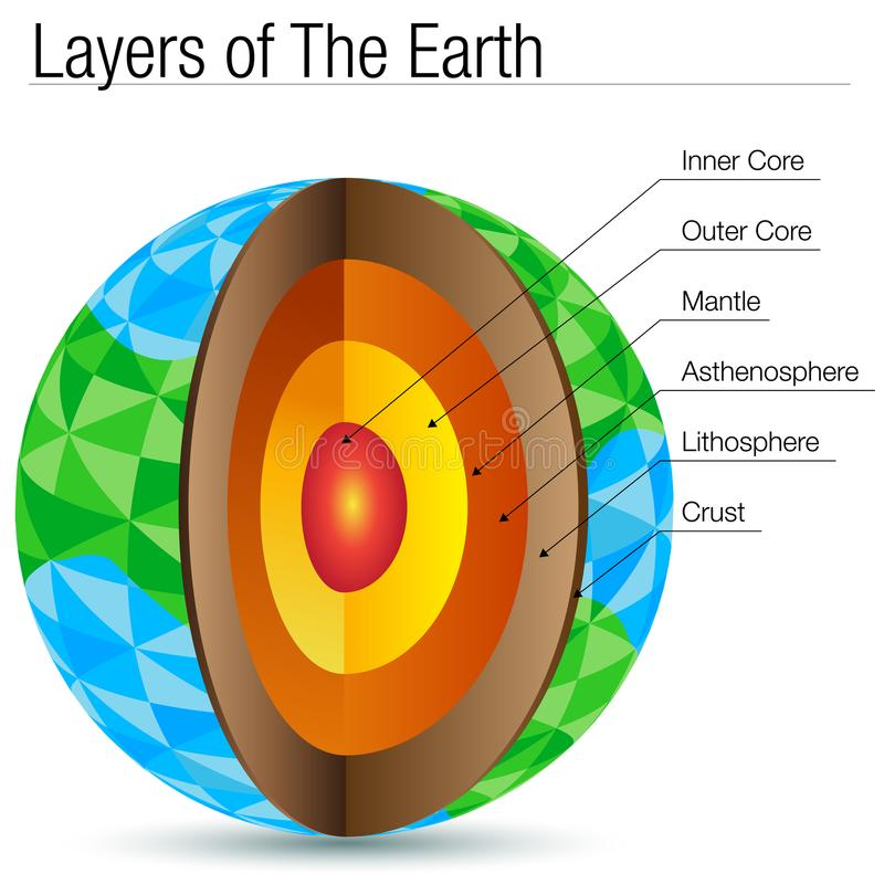 Polygon Layers of The Earth Polygon stock illustration