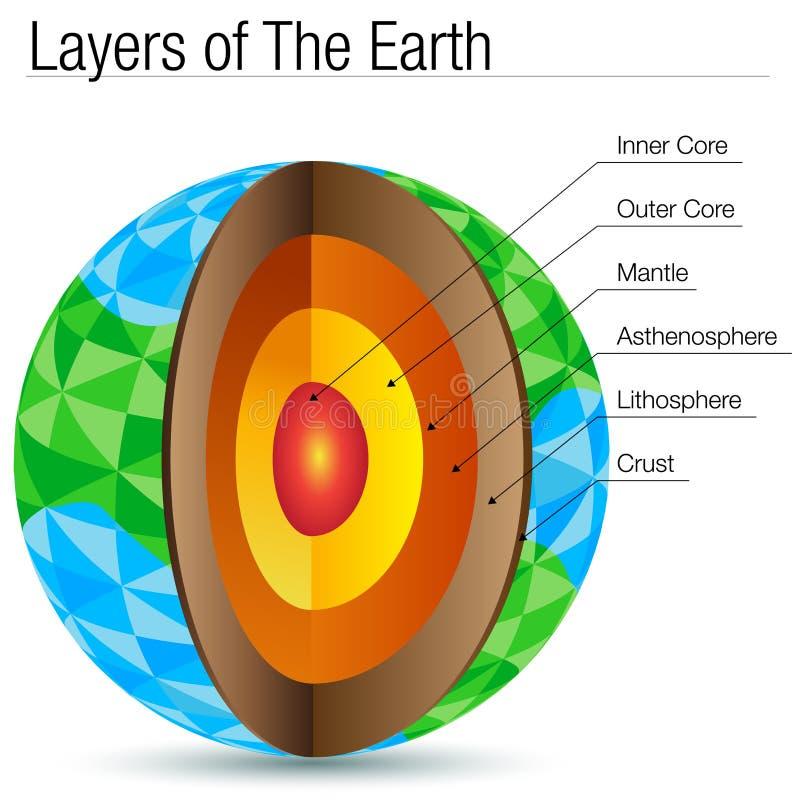 Polygonlager av jordpolygonen stock illustrationer