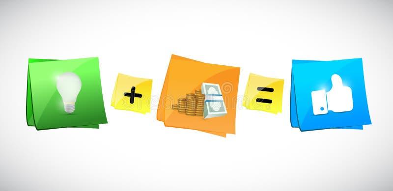 Pomysły plus pieniądze równy szczęście. ilustracja royalty ilustracja