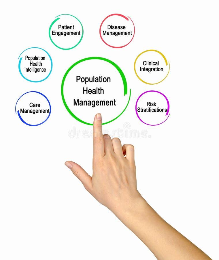 Population Health Management stock photo