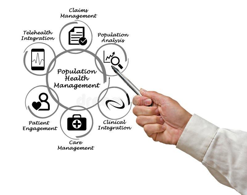 Population Health Management stock images