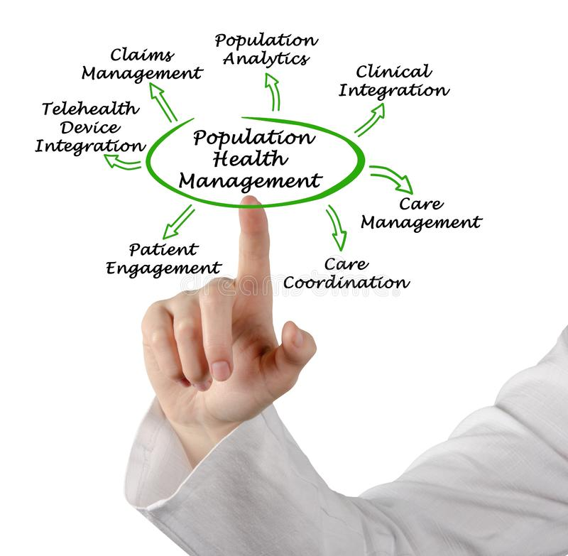 Population Health Management royalty free stock photography