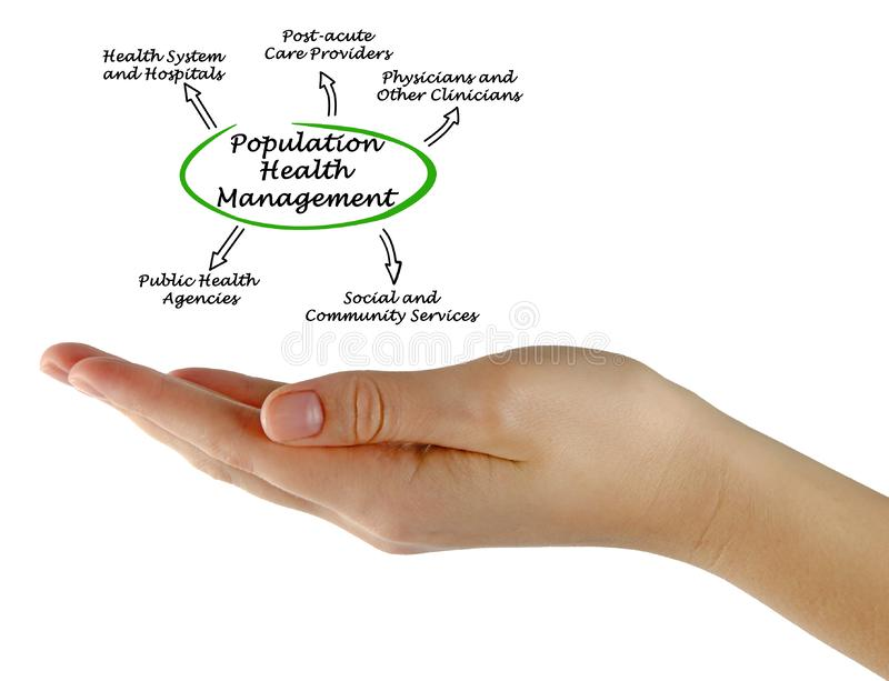 Population Health Management stock photography