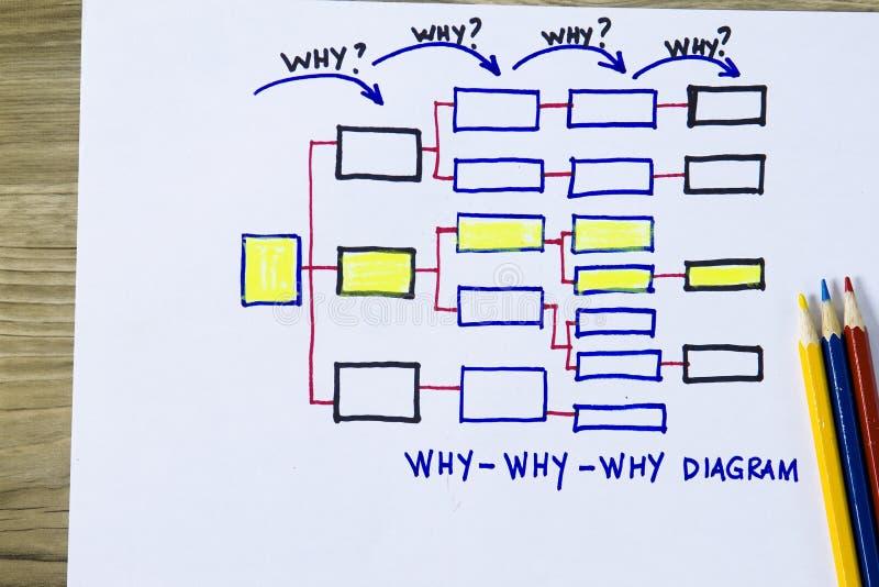 Porque porque porque diagrama imagem de stock royalty free