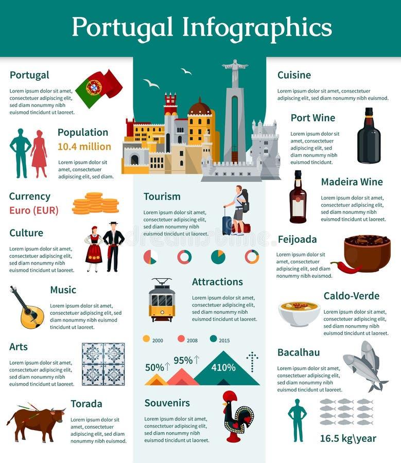 Portugal Infographics plano ilustración del vector