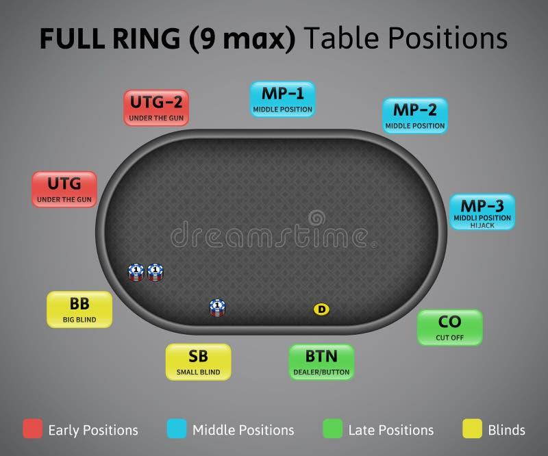 Posições sobre a tabela completa do anel, 9 do pôquer máximos ilustração royalty free