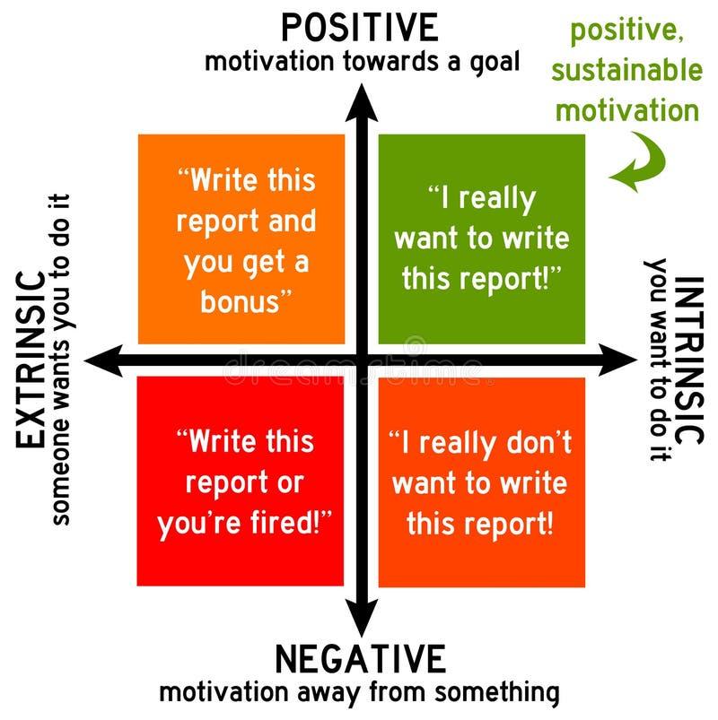Positieve motivatie vector illustratie
