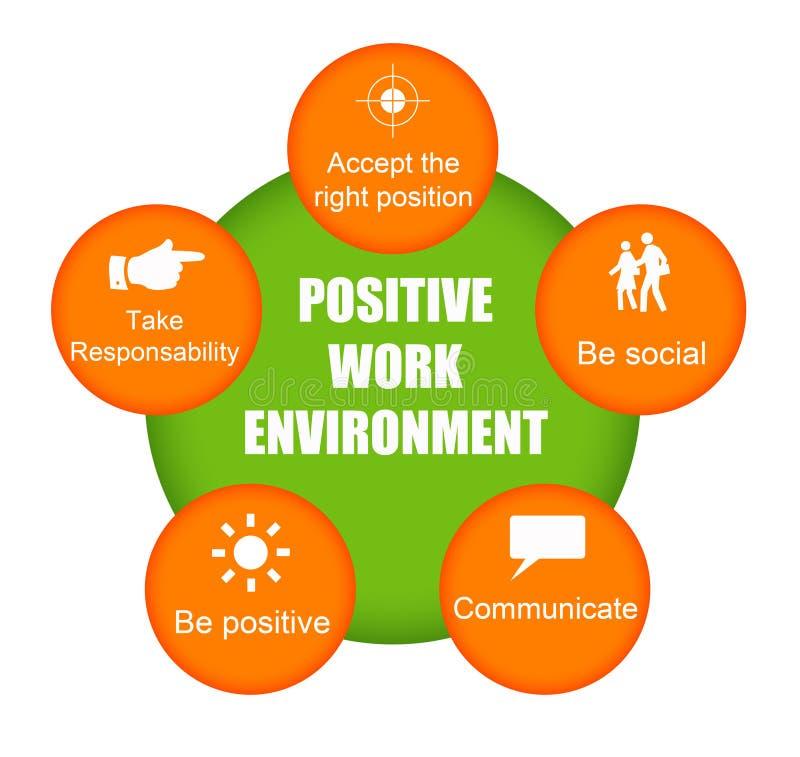 Positive Arbeitsumgebung stock abbildung