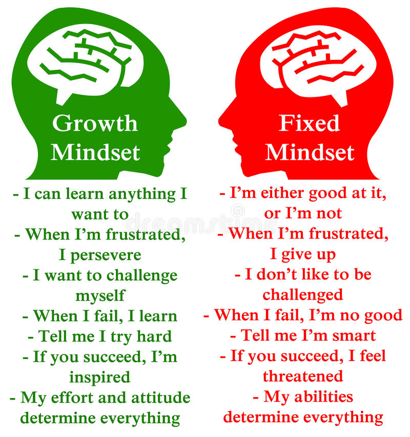 Positive negative mindset. Difference between a positive growth and a negative fixed mindset royalty free illustration