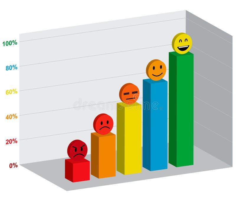 Postępowy wykres prętowa mapa, procent, emoci twarz ilustracja wektor