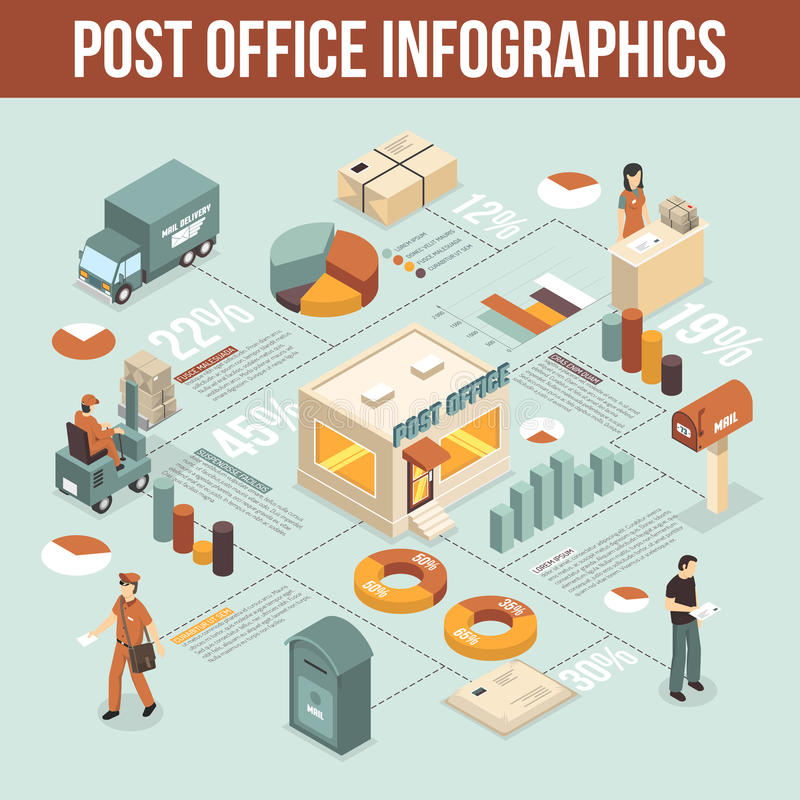 Post Office Service Infographic Isometric Poster. International post office mail delivery types of service infograpfic isometric poster with statistics and stock illustration