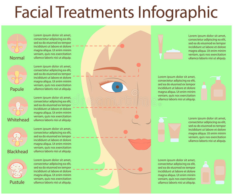 Poster Infographics of skin problems royalty free illustration
