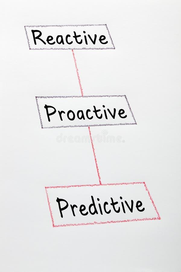 Prévisionnel proactif réactif image stock