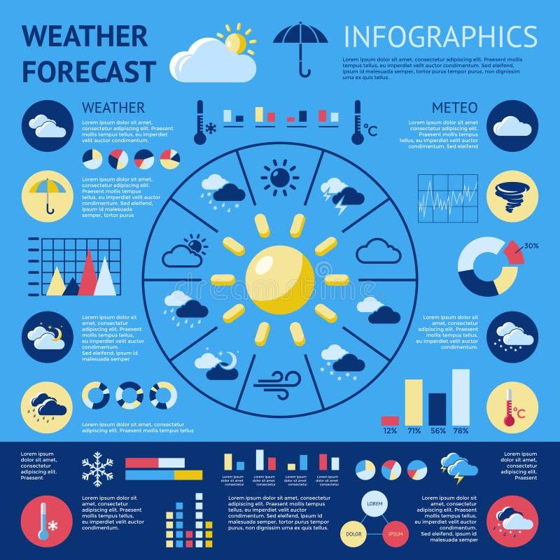 Prévisions météorologiques Infographic illustration stock