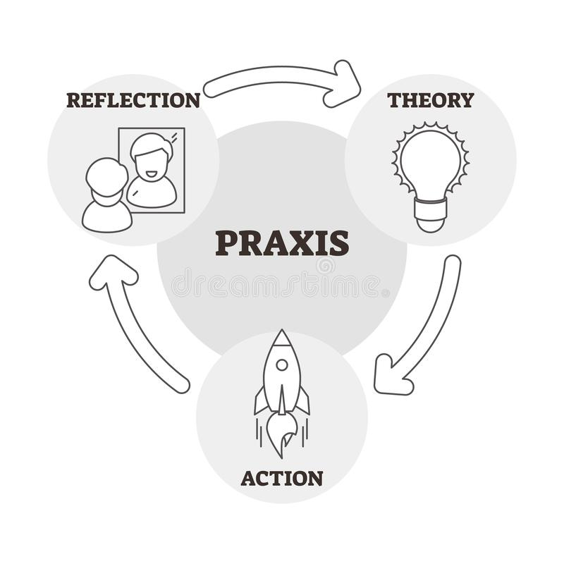 Praxis vector illustration. Outlined reflection, theory and action scheme stock illustration