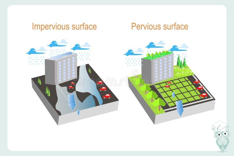 Precipitatie in de stad afhankelijk van de doordringbaarheid van het substraat royalty-vrije illustratie