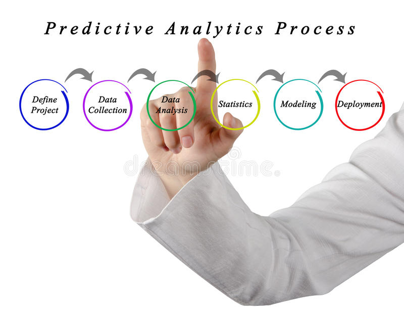 Predictive Analytics Process stock image