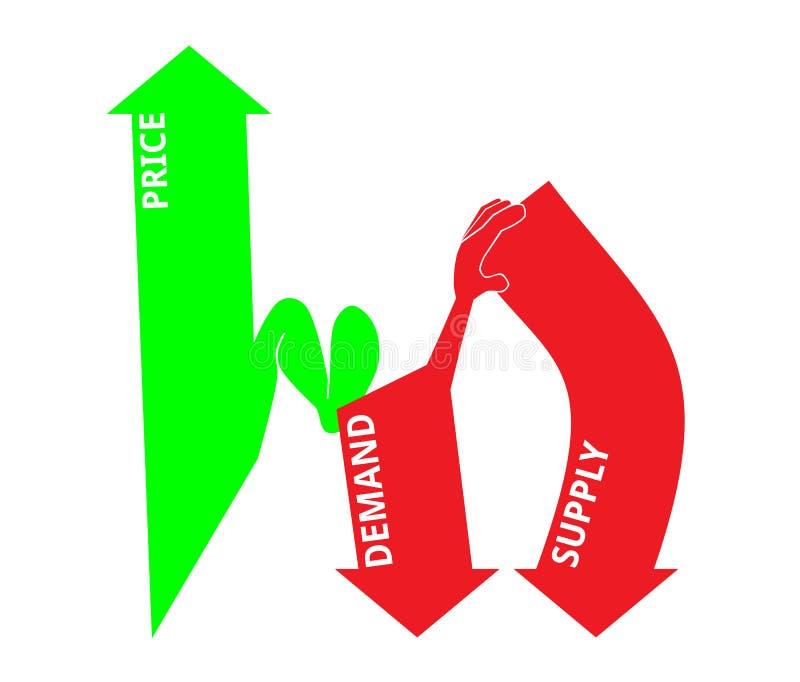 Preis, Nachfrage und Angebot stock abbildung