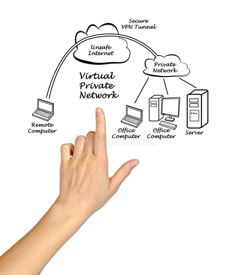 Presentación de la red privada virtual foto de archivo