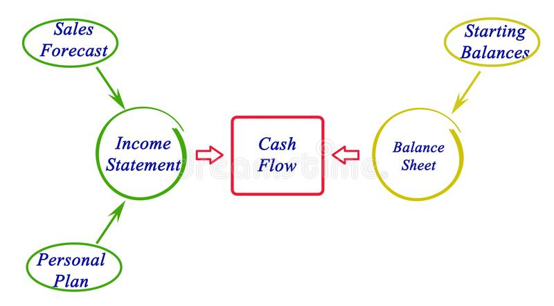 Cash Flow. Presentation of Cash Flow in accounting documents stock illustration