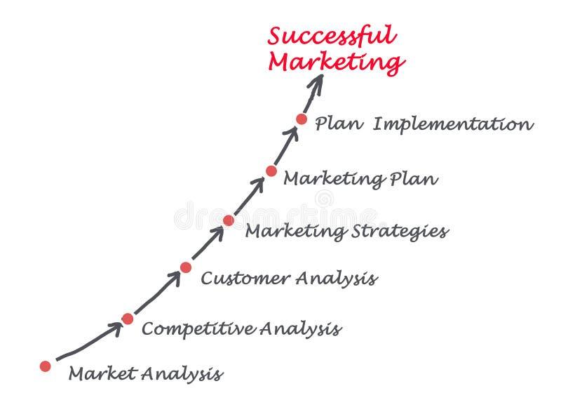 Presentation of marketing strategy stock illustration