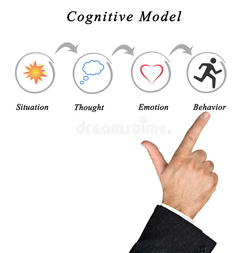 Presenting Cognitive Mode. Cognitive Mode: from situation to behavior royalty free stock photography