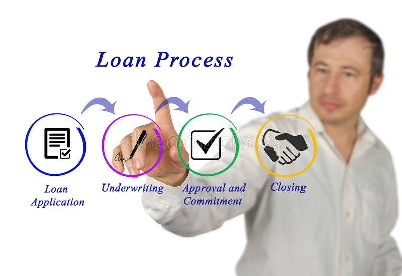 Components of Loan Process. Presenting Components of Loan Process stock photos