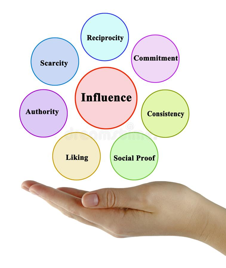 Factors influencing preference of person royalty free stock image