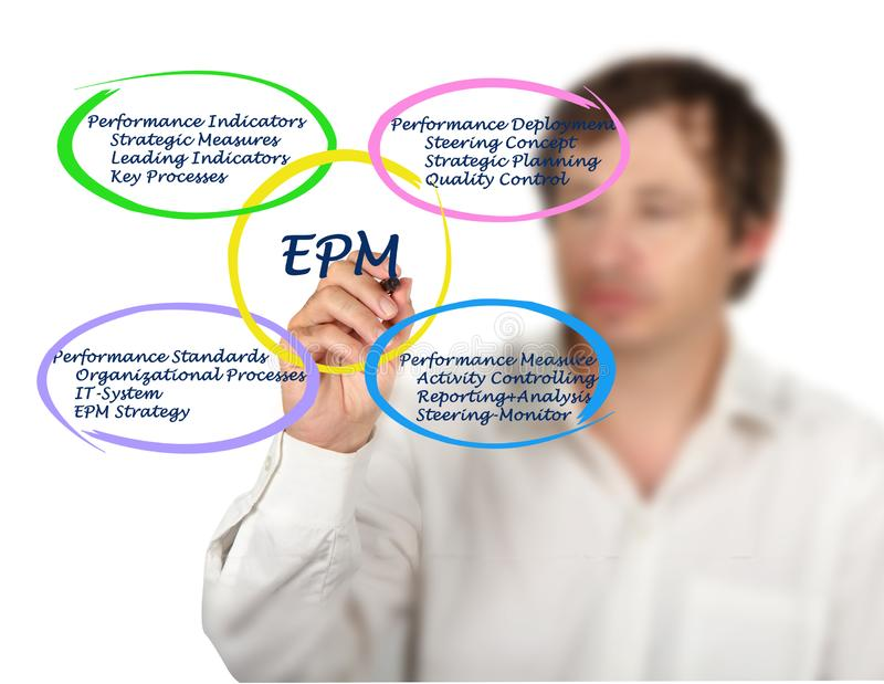 Components of EPM. Presenting four components of EPM stock photography