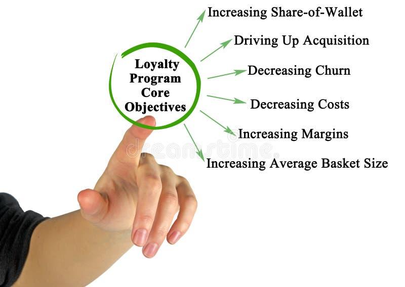 Loyalty Program Core Objectives. Presenting Loyalty Program Core Objectives stock photography