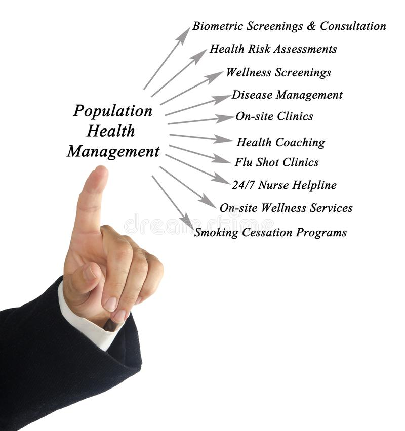 Population Health Management Platform stock photos