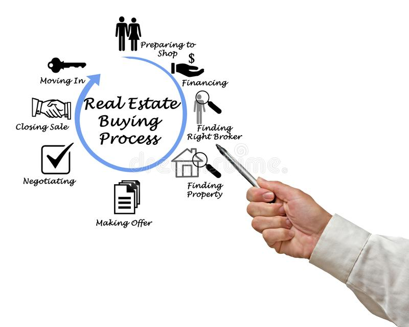 Real Estate Buying Process royalty free stock images