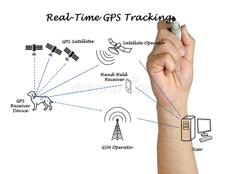 Real-time GPS Tracking. Presenting Real - time GPS Tracking stock image